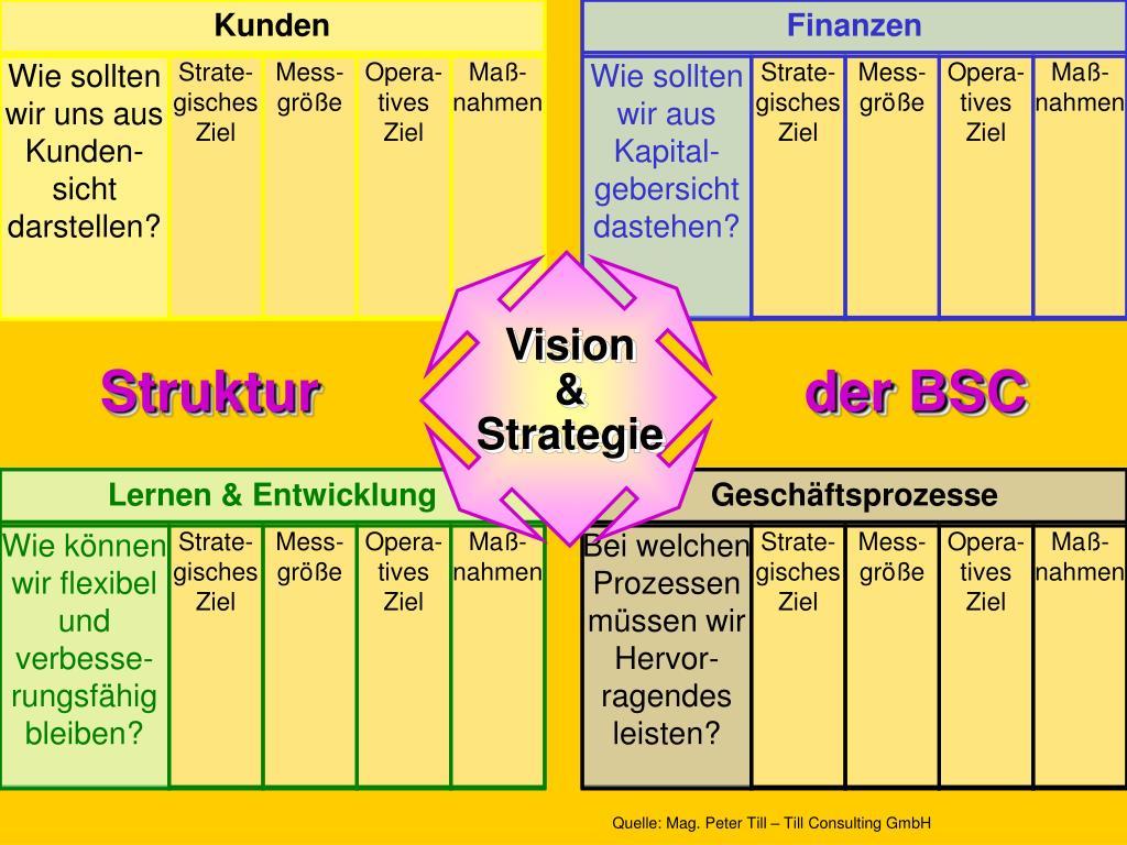Struktur                               der BSC