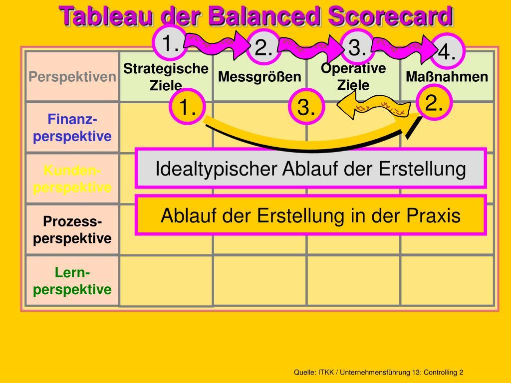 Tableau der Balanced Scorecard