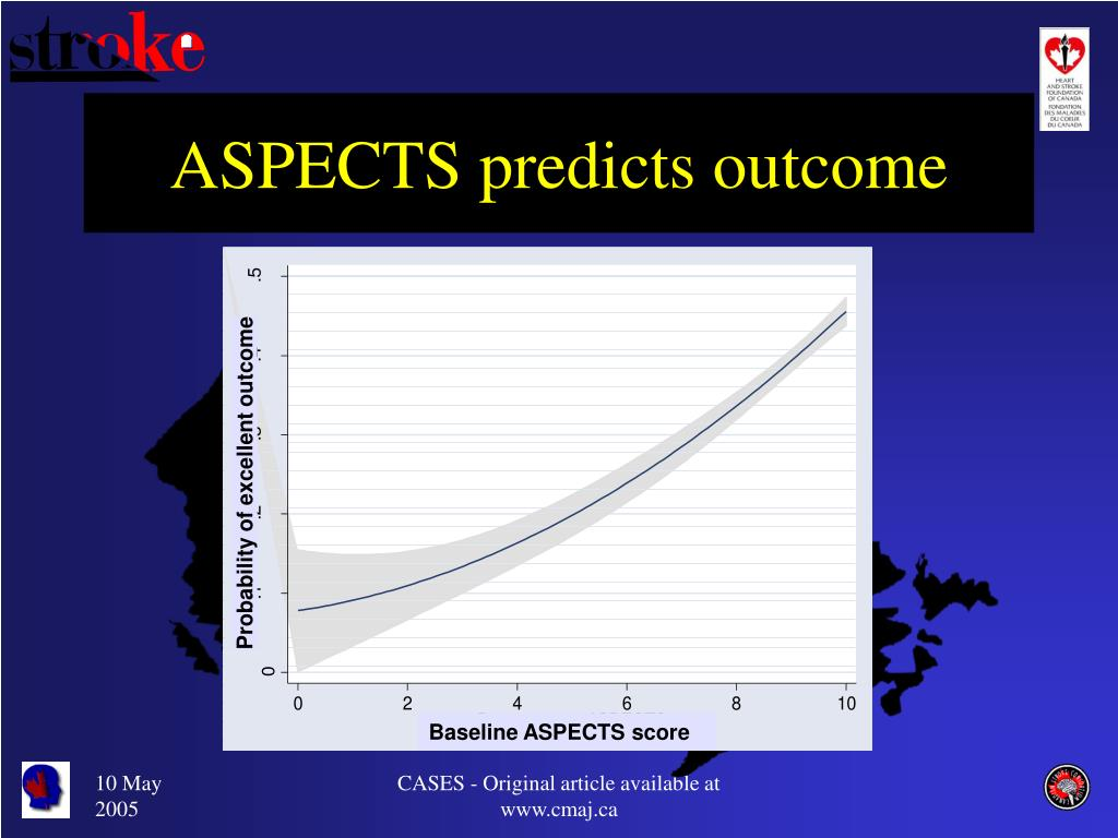 ASPECTS predicts outcome