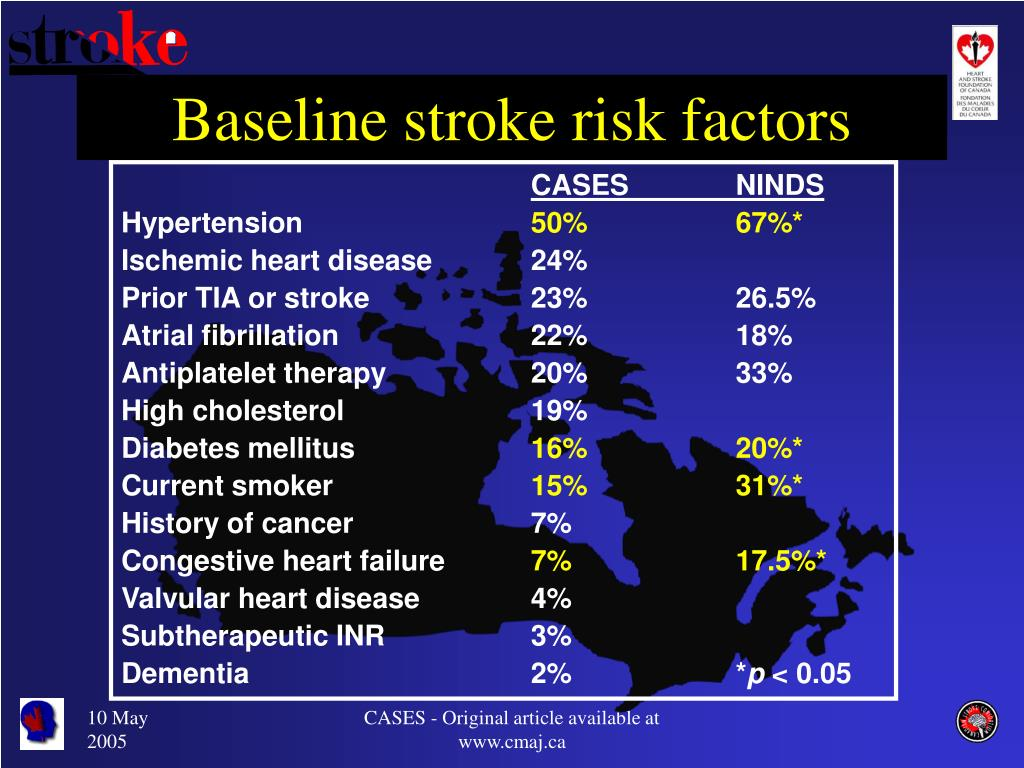 Baseline stroke risk factors
