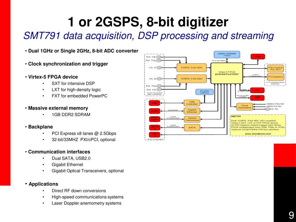 1 or 2GSPS, 8-bit digitizer