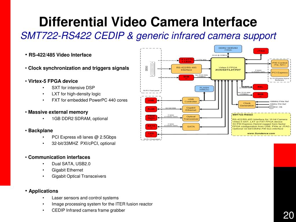 Differential Video Camera Interface