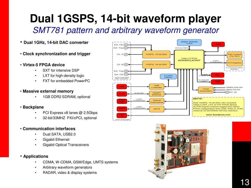 Dual 1GSPS, 14-bit waveform player