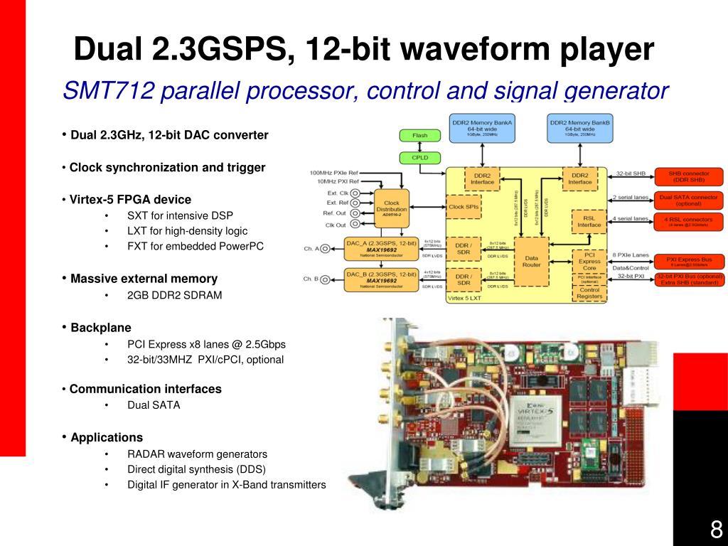 Dual 2.3GSPS, 12-bit waveform player
