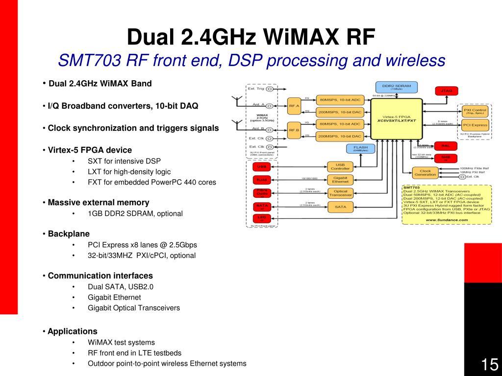 Dual 2.4GHz WiMAX RF