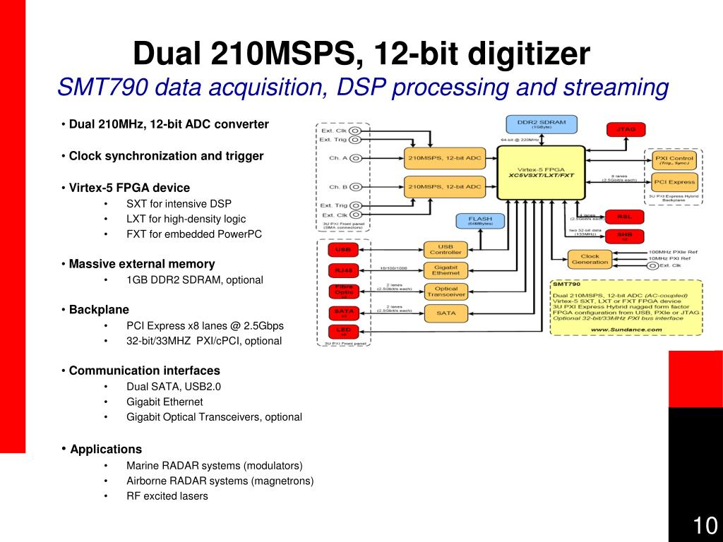 Dual 210MSPS, 12-bit digitizer