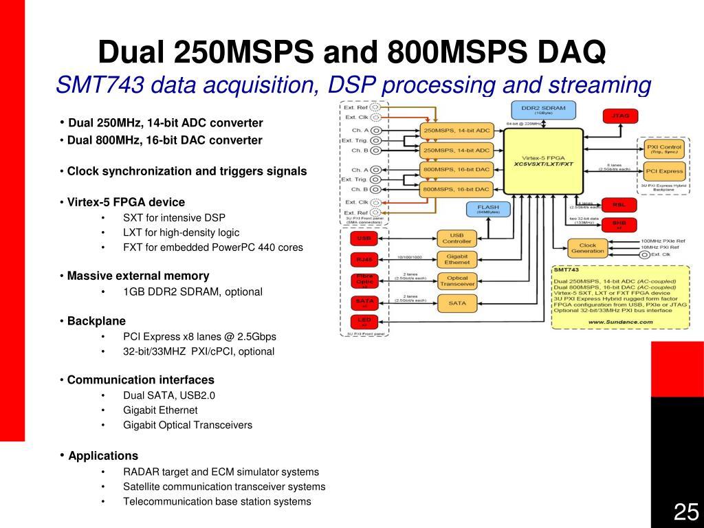 Dual 250MSPS and 800MSPS DAQ