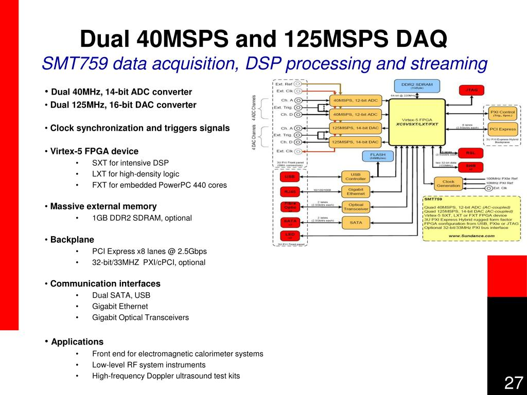 Dual 40MSPS and 125MSPS DAQ