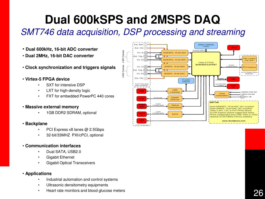 Dual 600kSPS and 2MSPS DAQ