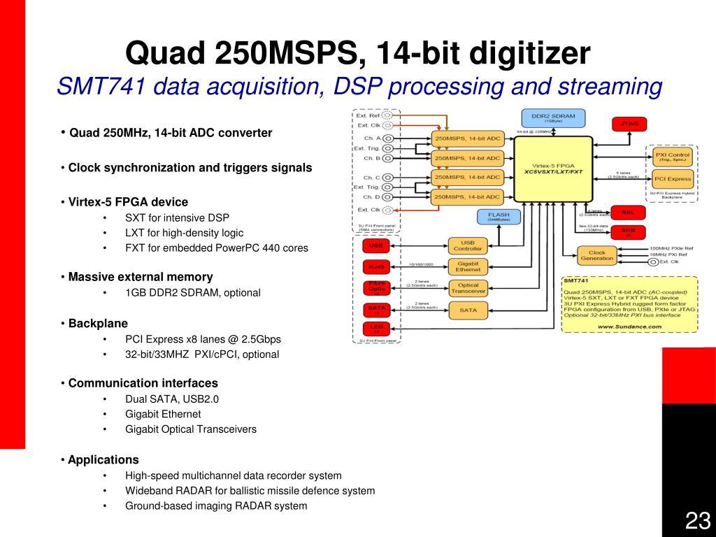 Quad 250MSPS, 14-bit digitizer