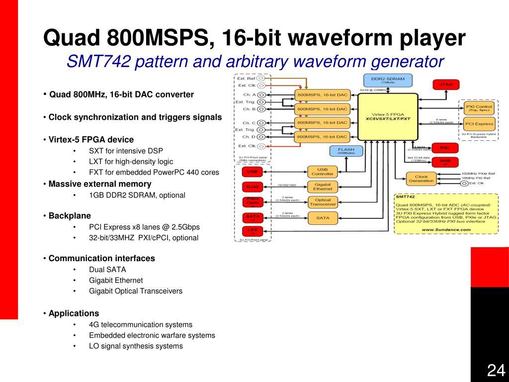 Quad 800MSPS, 16-bit waveform player