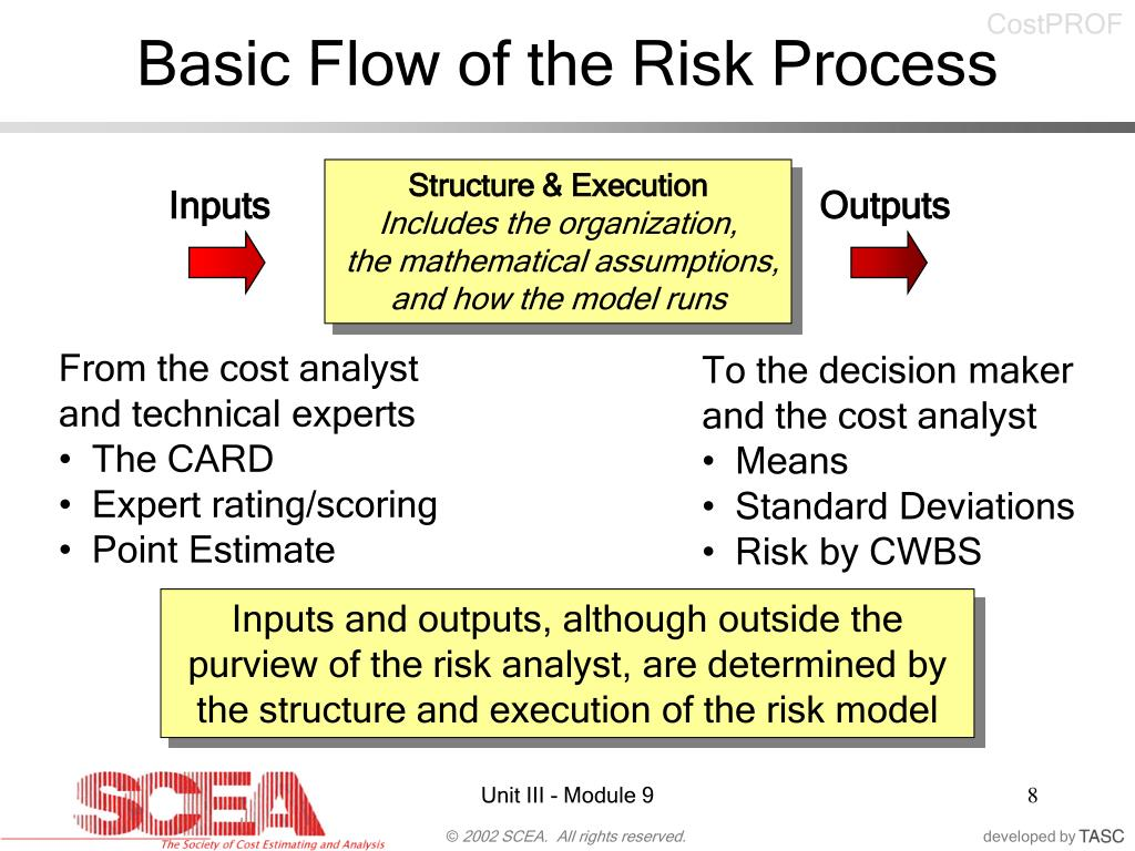Basic Flow of the Risk Process