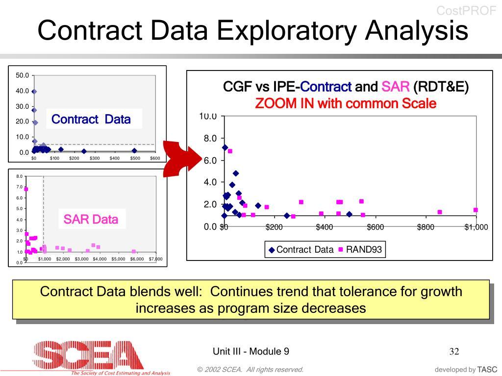 Contract Data Exploratory Analysis