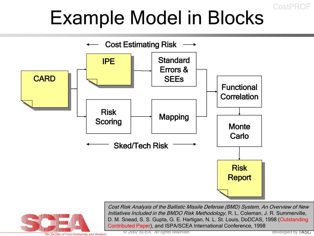 Example Model in Blocks
