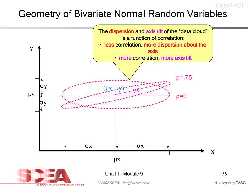 Geometry of Bivariate Normal Random Variables