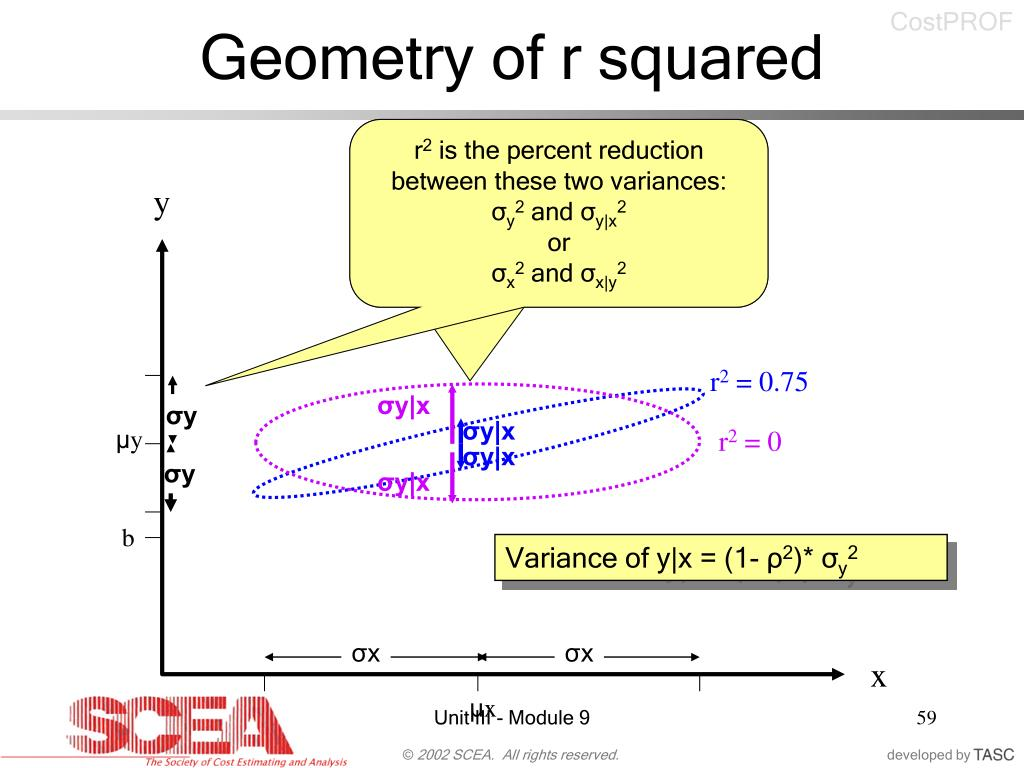 Geometry of r squared