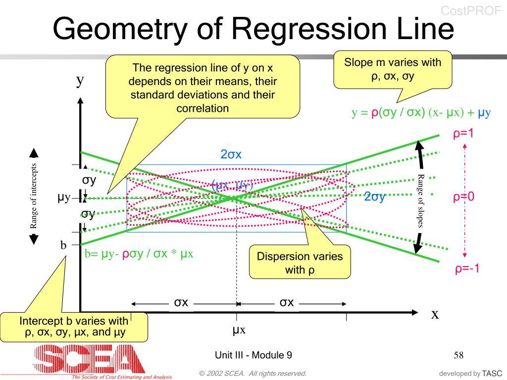 Geometry of Regression Line