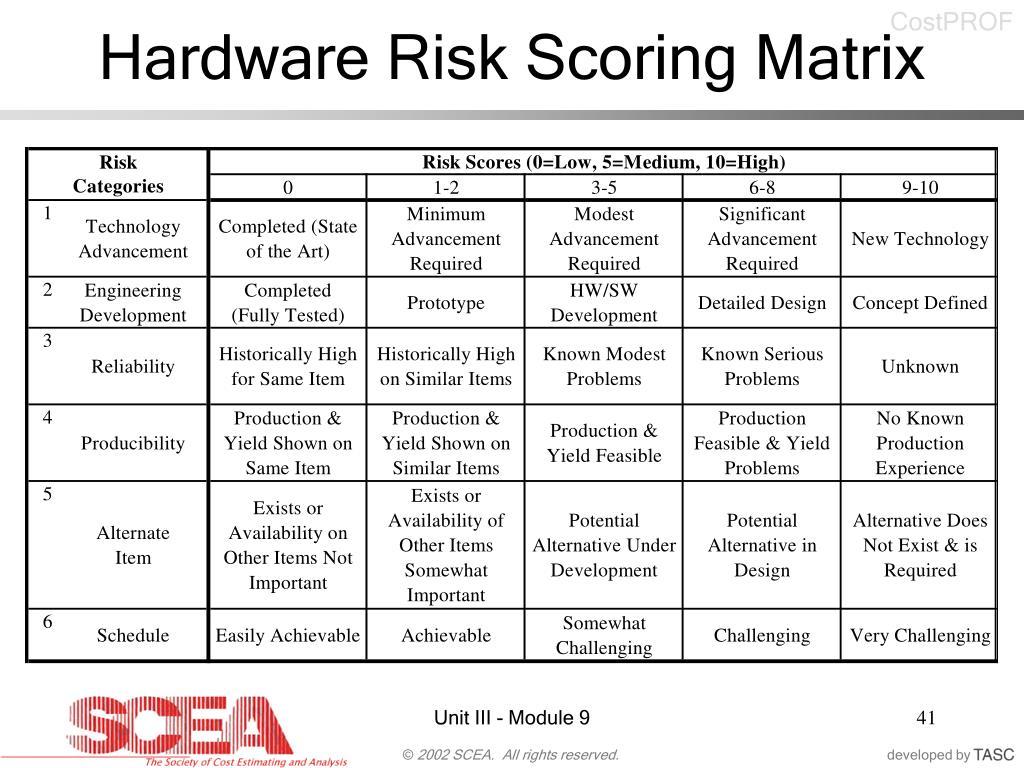 Hardware Risk Scoring Matrix