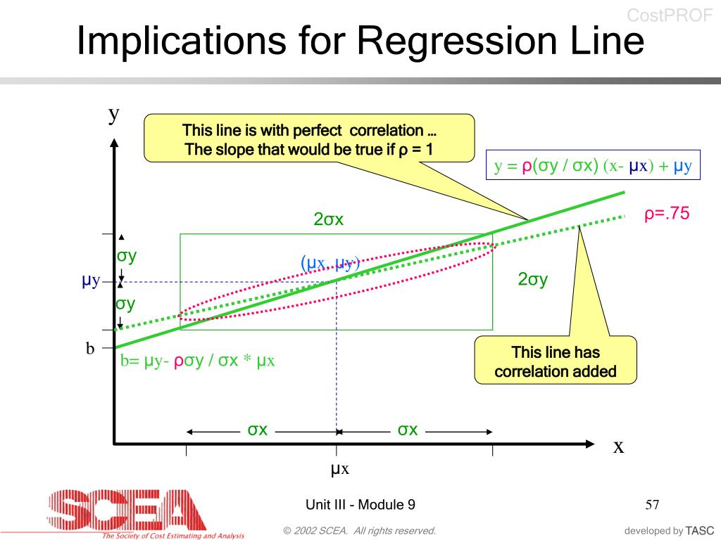 Implications for Regression Line