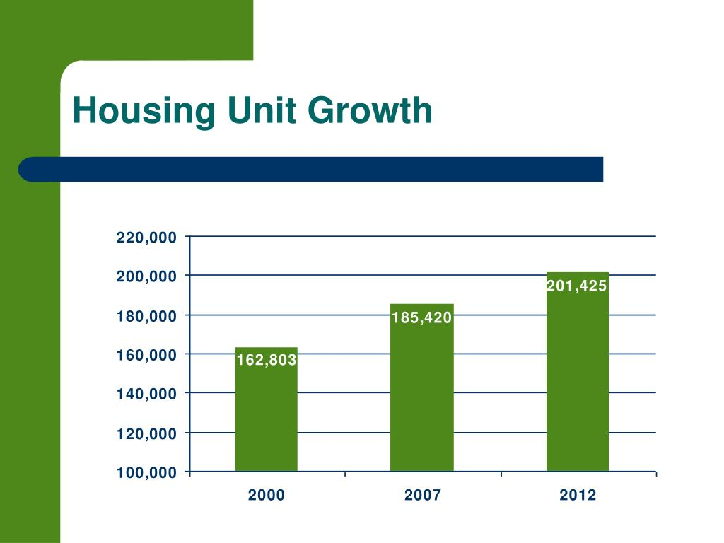Housing Unit Growth