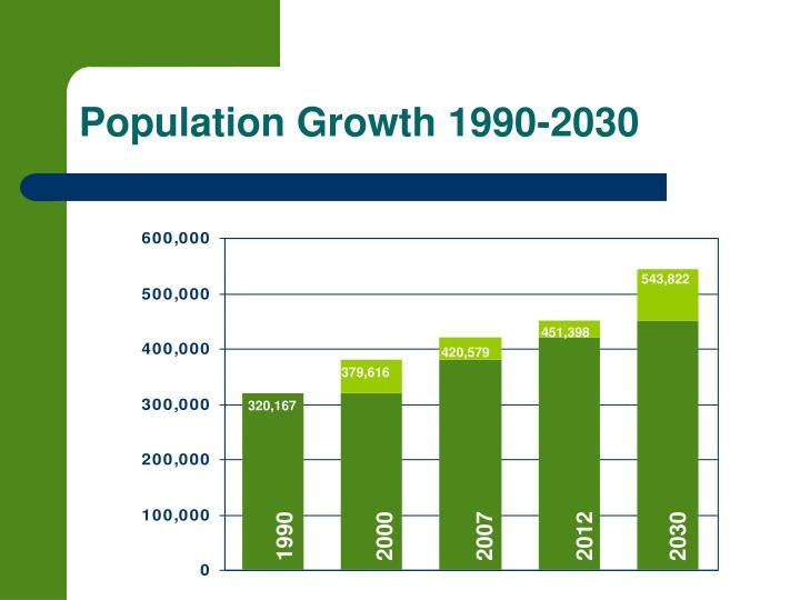 Population growth 1990 2030
