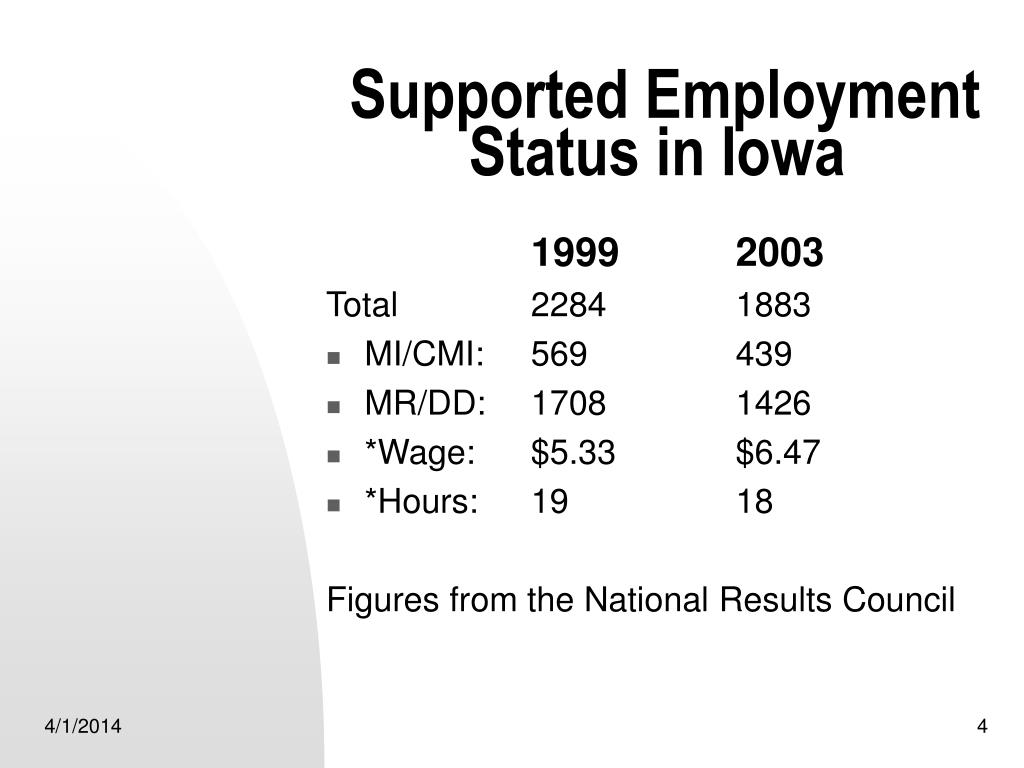 Supported Employment Status in Iowa