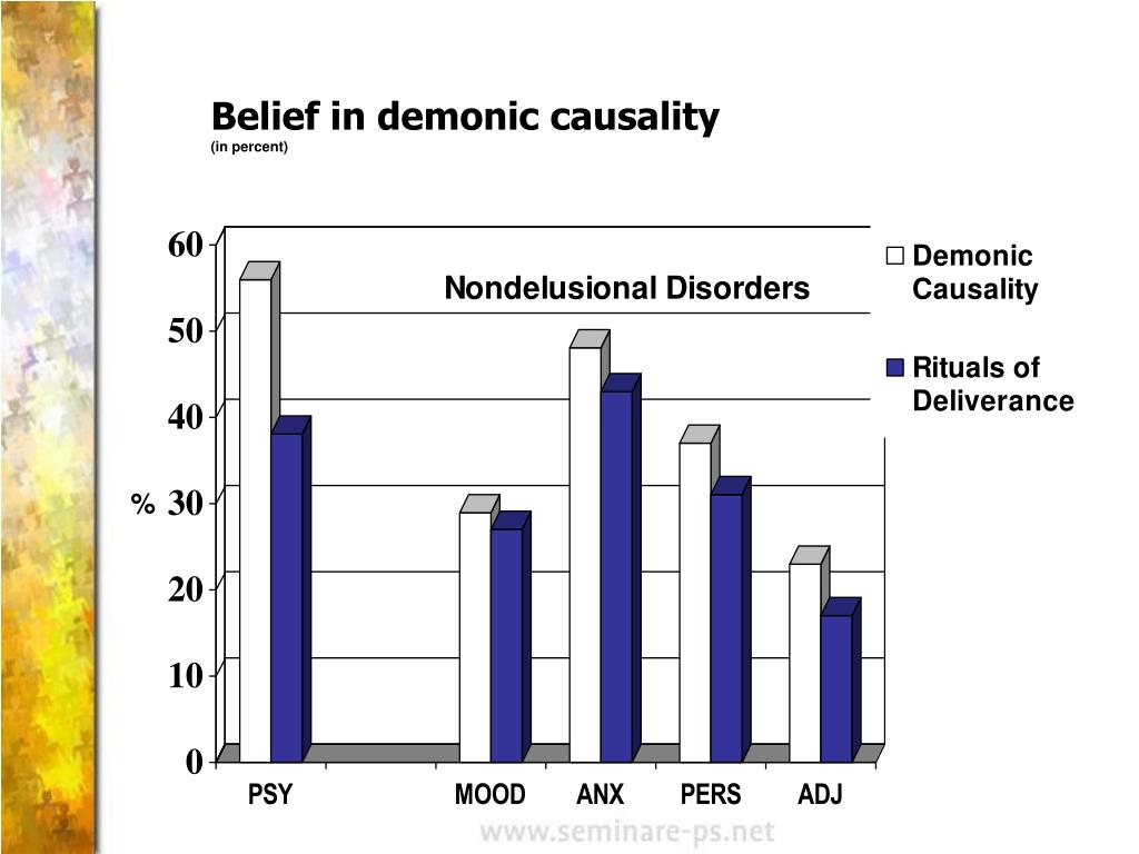 Belief in demonic causality