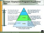 example employment program s impact over time