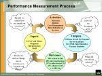 performance measurement process