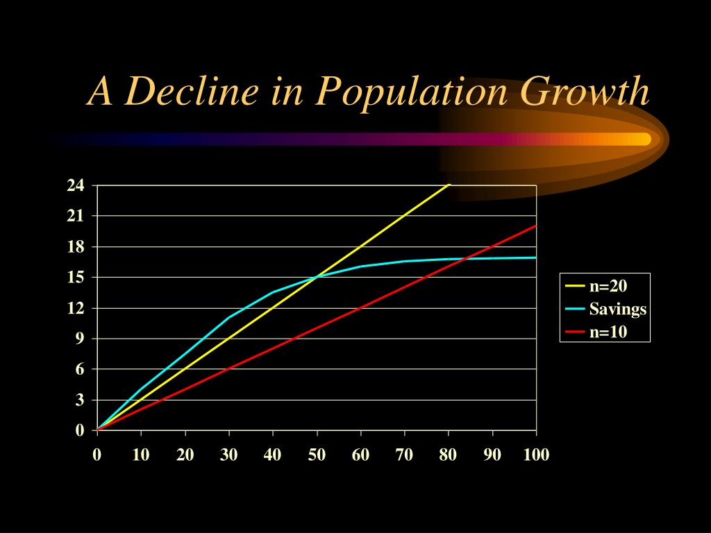 A Decline in Population Growth