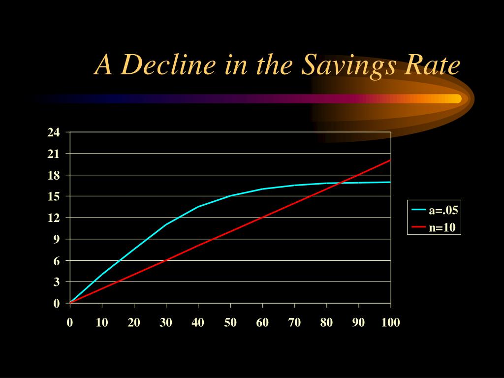 A Decline in the Savings Rate