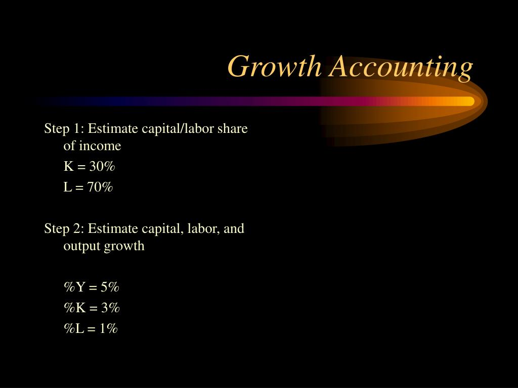 Step 1: Estimate capital/labor share of income
