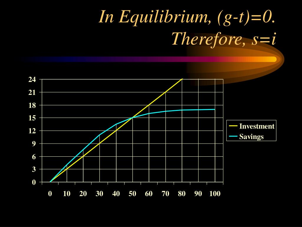 In Equilibrium, (g-t)=0. Therefore, s=i