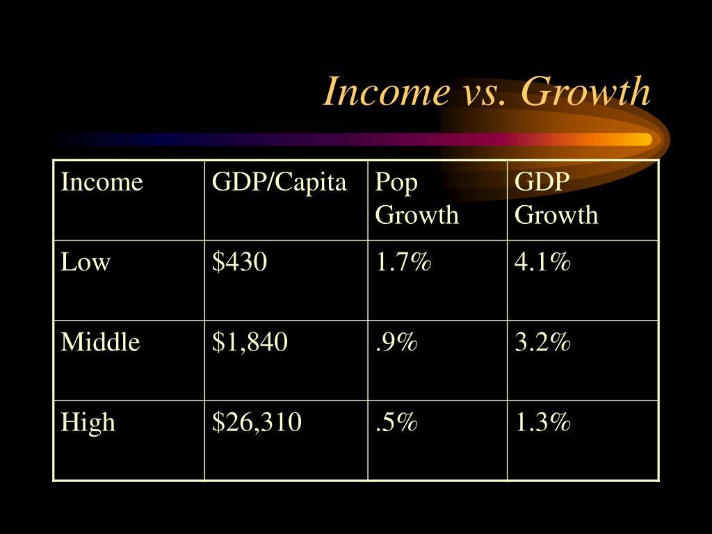Income vs. Growth