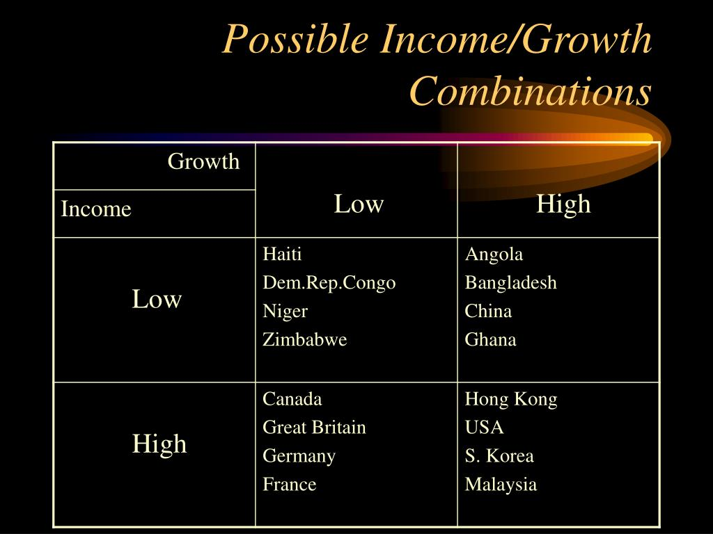 Possible Income/Growth Combinations