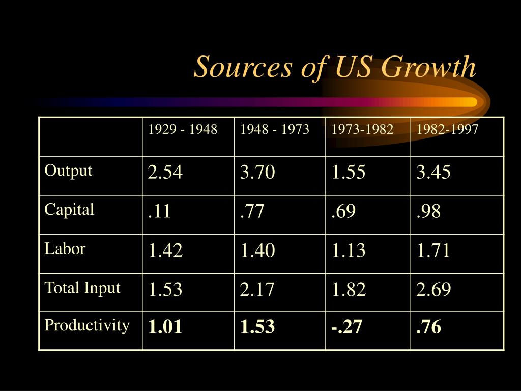 Sources of US Growth