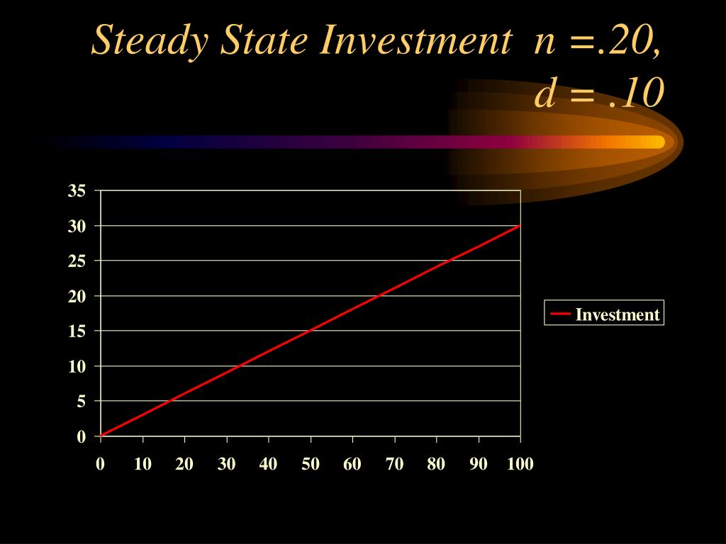 Steady State Investment  n =.20, d = .10