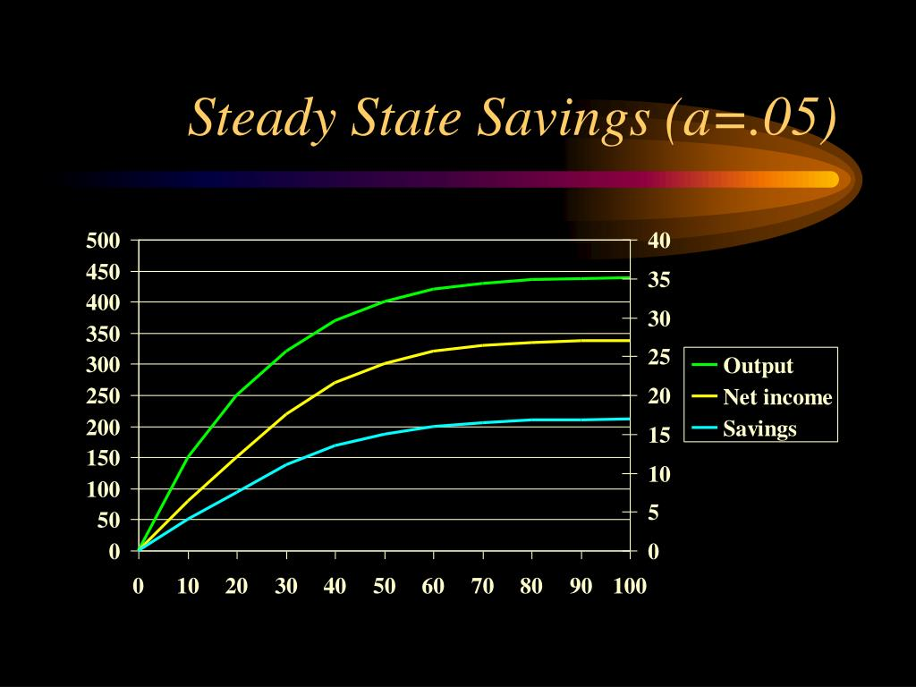 Steady State Savings (a=.05)