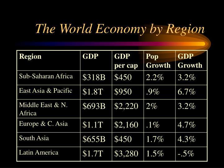 The world economy by region