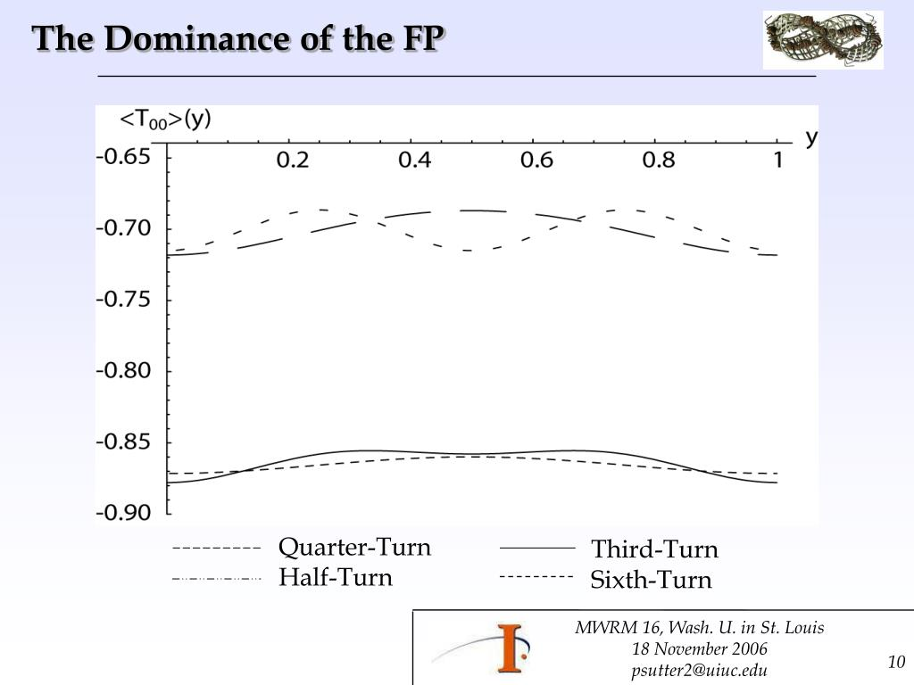 The Dominance of the FP