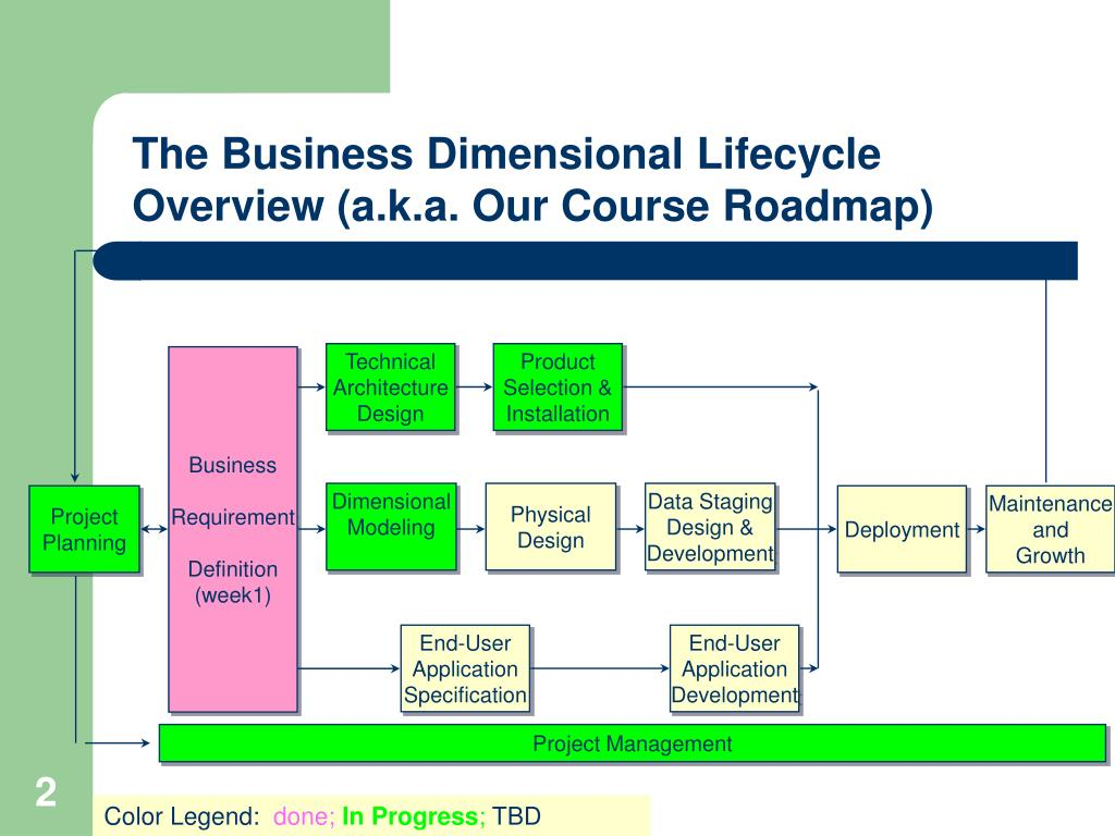 The Business Dimensional Lifecycle