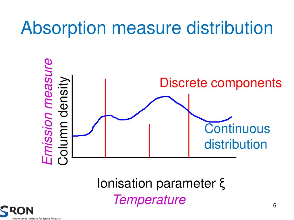 Absorption measure distribution