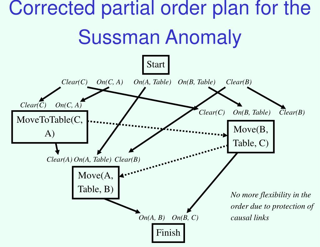 Corrected partial order plan for the Sussman Anomaly