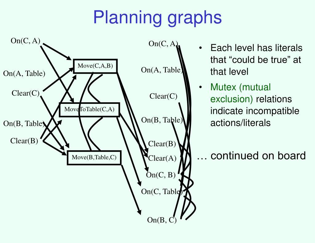 Planning graphs