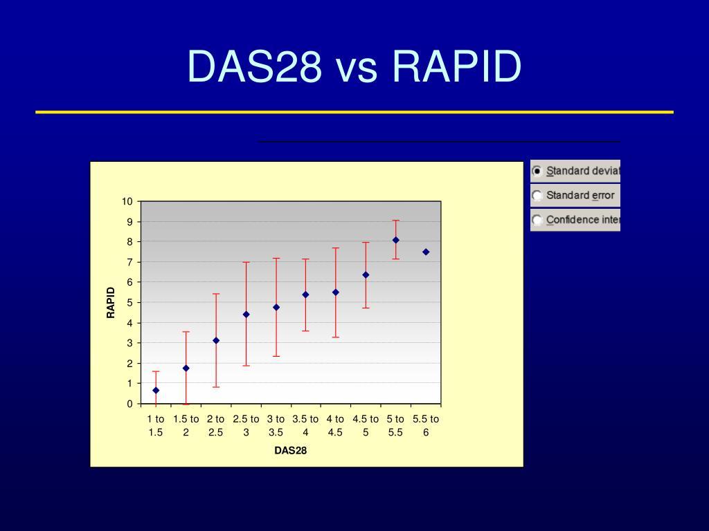 DAS28 vs RAPID