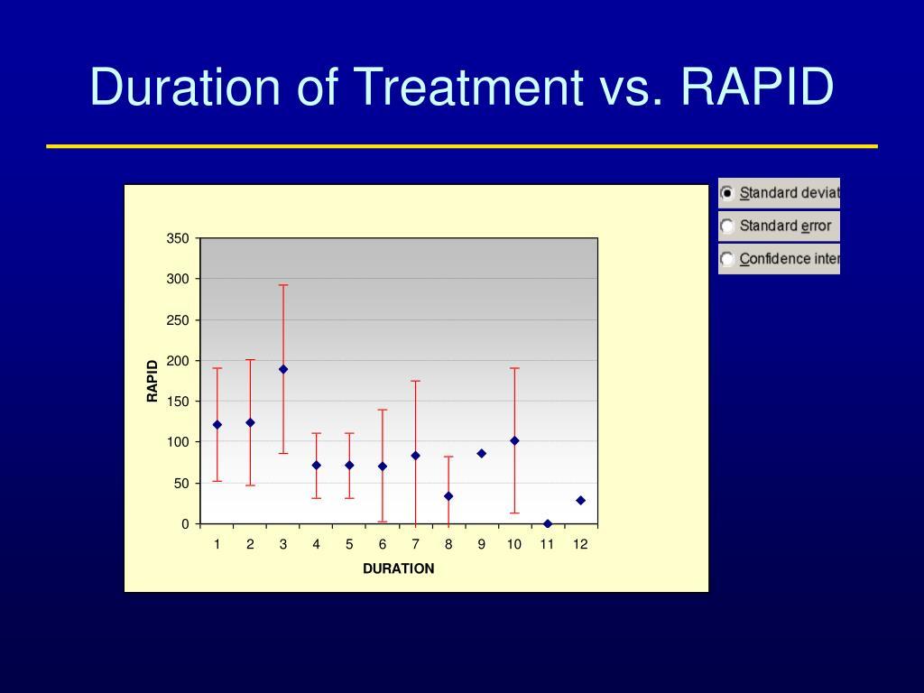Duration of Treatment vs. RAPID