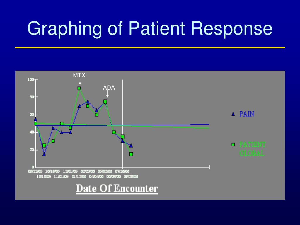 Graphing of Patient Response