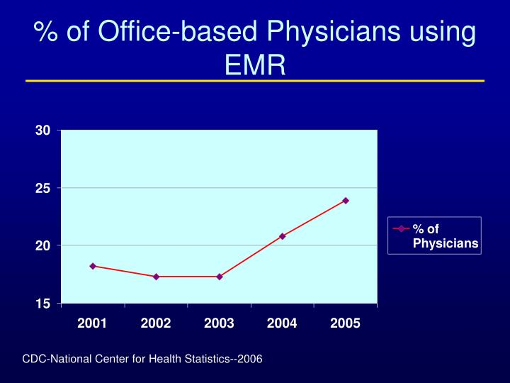 Of office based physicians using emr