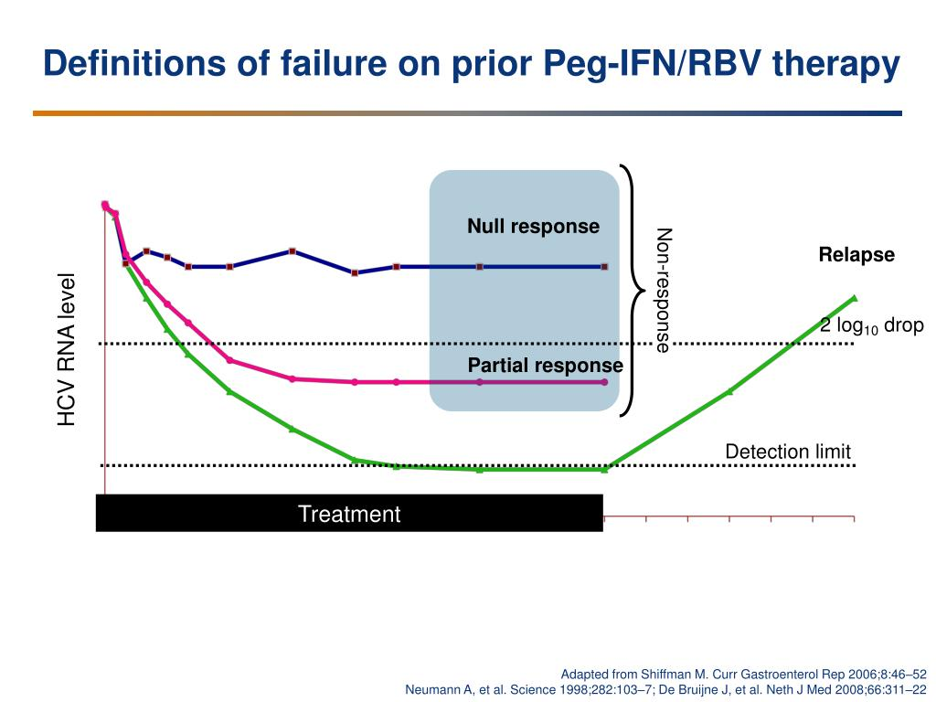 Definitions of failure on prior Peg-IFN/RBV therapy