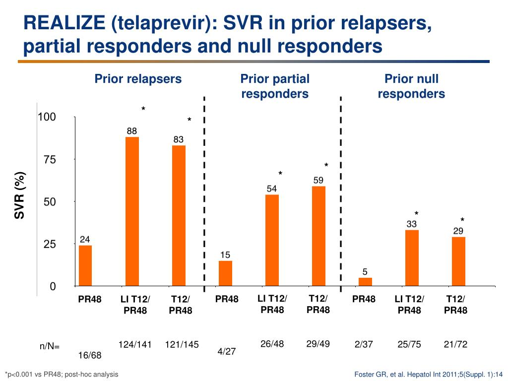 REALIZE (telaprevir): SVR in prior relapsers, partial responders and null responders